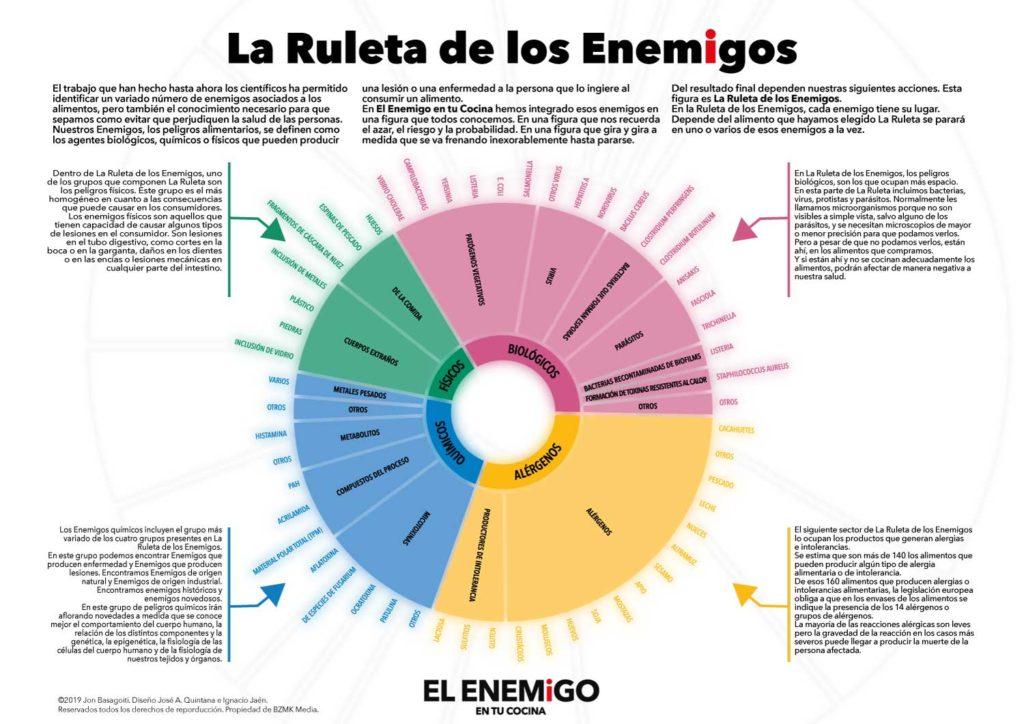 Infografía de La Ruleta de los Enemigos en tu cocina